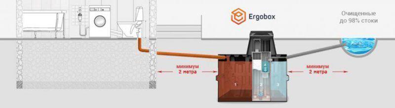 Схема работы станции ERGOBOX